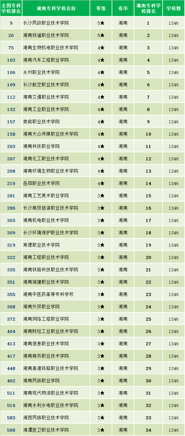 大专排名_湖南大专排名