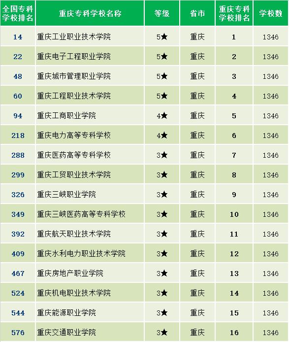 重庆专科学校排名前十_重庆医药高等专科学校